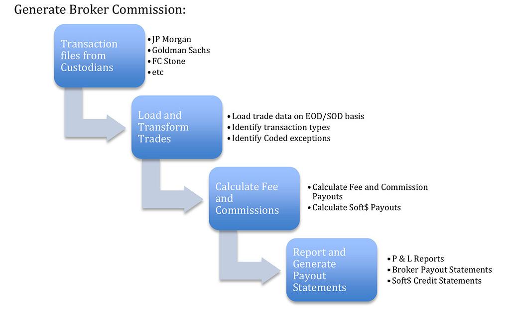 incito - manage comissions pic